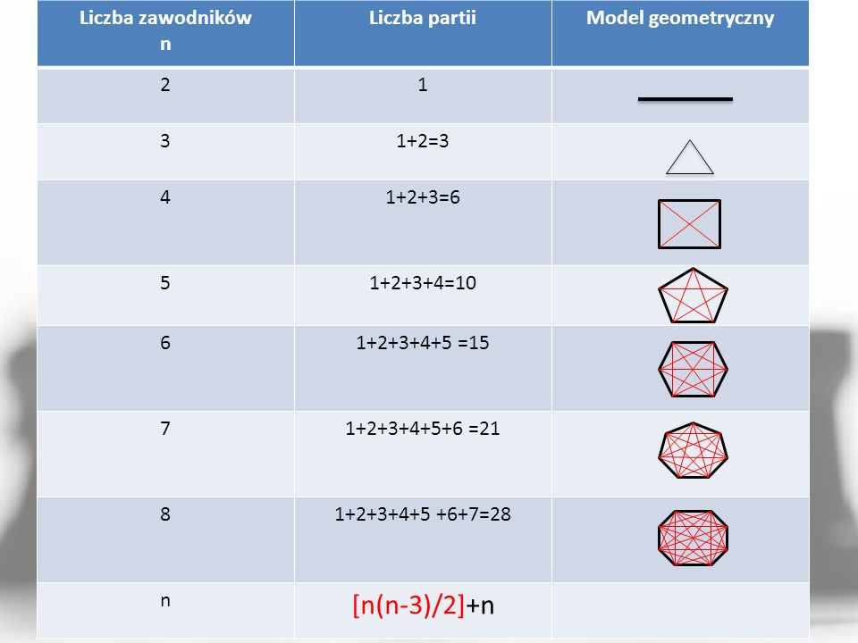 [n(n-3)/2]+n Liczba zawodników n Liczba partii Model geometryczny 2 1